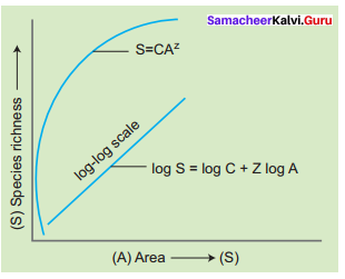 Samacheer Kalvi 12th Bio Zoology Solutions Chapter 11 Biodiversity and its Conservation
