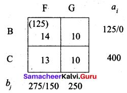Samaacheer Kalvi 12th Business Maths Solutions Chapter 10 Operations Research Ex 10.1 67
