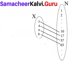 Samacheer Kalvi 10th Maths Chapter 1 Relations and Functions Ex 1.3 1