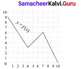 Samacheer Kalvi 10th Maths Chapter 1 Relations and Functions Ex 1.3 2