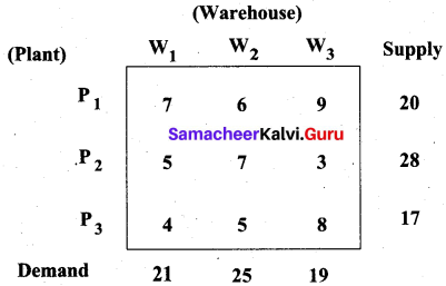 Samacheer Kalvi 12th Business Maths Solutions Chapter 10 Operations Research Additional Problems 14