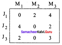 Samacheer Kalvi 12th Business Maths Solutions Chapter 10 Operations Research Additional Problems 2