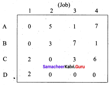 Samacheer Kalvi 12th Business Maths Solutions Chapter 10 Operations Research Additional Problems 29