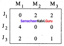 Samacheer Kalvi 12th Business Maths Solutions Chapter 10 Operations Research Additional Problems 3