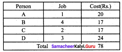 Samacheer Kalvi 12th Business Maths Solutions Chapter 10 Operations Research Additional Problems 33