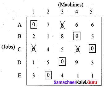 Samacheer Kalvi 12th Business Maths Solutions Chapter 10 Operations Research Additional Problems 39