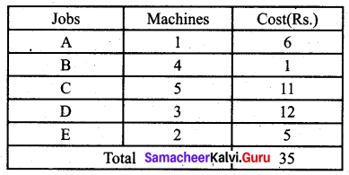 Samacheer Kalvi 12th Business Maths Solutions Chapter 10 Operations Research Additional Problems 40