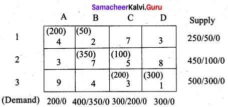 Samacheer Kalvi 12th Business Maths Solutions Chapter 10 Operations Research Additional Problems 42