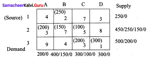 Samacheer Kalvi 12th Business Maths Solutions Chapter 10 Operations Research Additional Problems 43