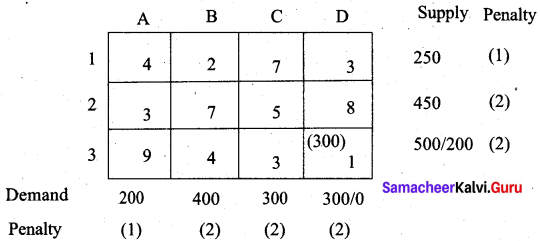 Samacheer Kalvi 12th Business Maths Solutions Chapter 10 Operations Research Additional Problems 44