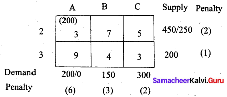 Samacheer Kalvi 12th Business Maths Solutions Chapter 10 Operations Research Additional Problems 46