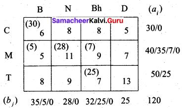Samacheer Kalvi 12th Business Maths Solutions Chapter 10 Operations Research Ex 10.1 17