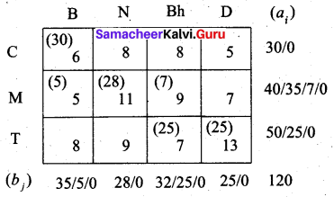 Samacheer Kalvi 12th Business Maths Solutions Chapter 10 Operations Research Ex 10.1 18