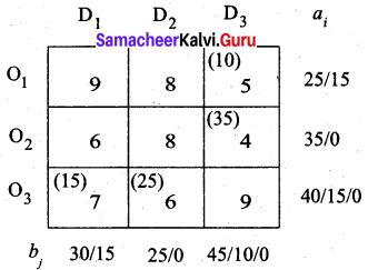 Samacheer Kalvi 12th Business Maths Solutions Chapter 10 Operations Research Ex 10.1 23