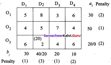 Samacheer Kalvi 12th Business Maths Solutions Chapter 10 Operations Research Ex 10.1 33