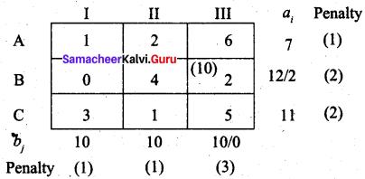 Samacheer Kalvi 12th Business Maths Solutions Chapter 10 Operations Research Ex 10.1 58