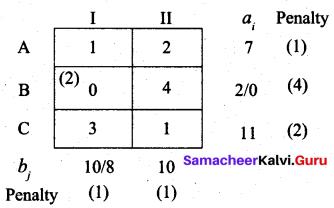 Samacheer Kalvi 12th Business Maths Solutions Chapter 10 Operations Research Ex 10.1 60