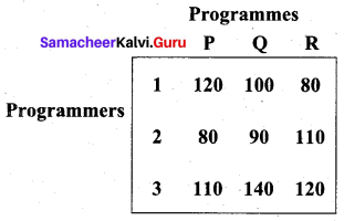 Samacheer Kalvi 12th Business Maths Solutions Chapter 10 Operations Research Ex 10.2 10