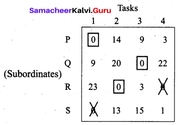 Samacheer Kalvi 12th Business Maths Solutions Chapter 10 Operations Research Ex 10.2 18