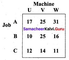 Samacheer Kalvi 12th Business Maths Solutions Chapter 10 Operations Research Ex 10.2 2