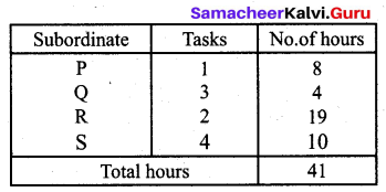 Samacheer Kalvi 12th Business Maths Solutions Chapter 10 Operations Research Ex 10.2 21