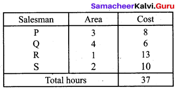 Samacheer Kalvi 12th Business Maths Solutions Chapter 10 Operations Research Ex 10.2 26