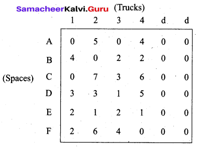 Samacheer Kalvi 12th Business Maths Solutions Chapter 10 Operations Research Ex 10.2 29