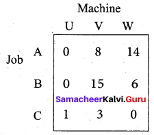 Samacheer Kalvi 12th Business Maths Solutions Chapter 10 Operations Research Ex 10.2 3