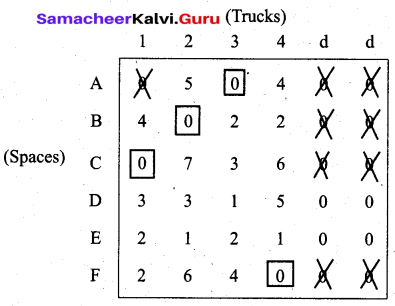 Samacheer Kalvi 12th Business Maths Solutions Chapter 10 Operations Research Ex 10.2 30