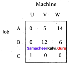 Samacheer Kalvi 12th Business Maths Solutions Chapter 10 Operations Research Ex 10.2 4