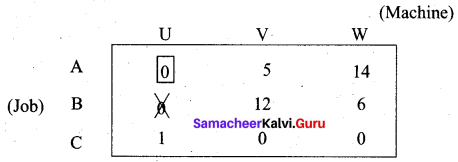 Samacheer Kalvi 12th Business Maths Solutions Chapter 10 Operations Research Ex 10.2 5