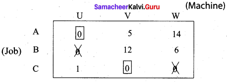 Samacheer Kalvi 12th Business Maths Solutions Chapter 10 Operations Research Ex 10.2 6