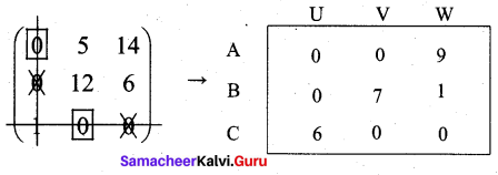 Samacheer Kalvi 12th Business Maths Solutions Chapter 10 Operations Research Ex 10.2 7