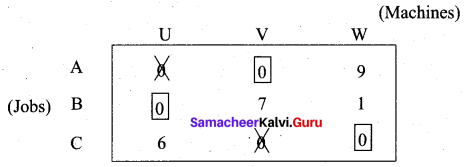 Samacheer Kalvi 12th Business Maths Solutions Chapter 10 Operations Research Ex 10.2 8