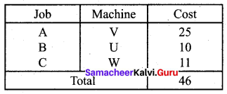 Samacheer Kalvi 12th Business Maths Solutions Chapter 10 Operations Research Ex 10.2 9