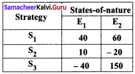 Samacheer Kalvi 12th Business Maths Solutions Chapter 10 Operations Research Ex 10.3 Q1