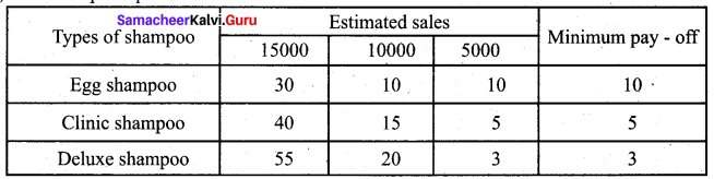 Samacheer Kalvi 12th Business Maths Solutions Chapter 10 Operations Research Ex 10.3 Q3.1