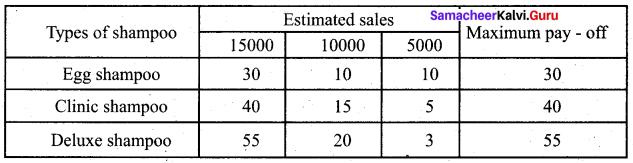 Samacheer Kalvi 12th Business Maths Solutions Chapter 10 Operations Research Ex 10.3 Q3.2