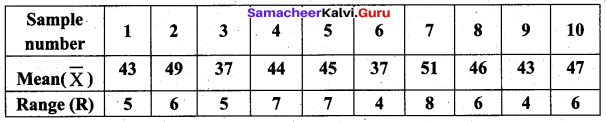 Samacheer Kalvi 12th Business Maths Solutions Chapter 9 Applied Statistics Additional Problems III Q4