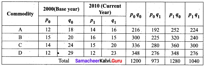Samacheer Kalvi 12th Business Maths Solutions Chapter 9 Applied Statistics Ex 9.2 17