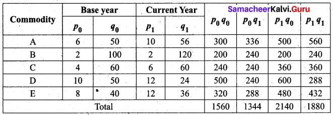 Samacheer Kalvi 12th Business Maths Solutions Chapter 9 Applied Statistics Ex 9.2 22