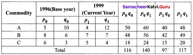 Samacheer Kalvi 12th Business Maths Solutions Chapter 9 Applied Statistics Ex 9.2 27