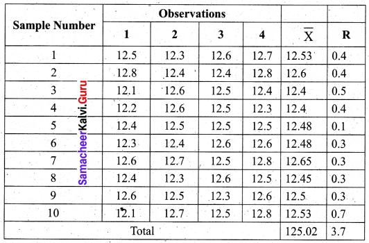 Samacheer Kalvi 12th Business Maths Solutions Chapter 9 Applied Statistics Ex 9.3 22