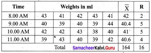 Samacheer Kalvi 12th Business Maths Solutions Chapter 9 Applied Statistics Ex 9.3 276