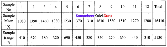 Samacheer Kalvi 12th Business Maths Solutions Chapter 9 Applied Statistics Miscellaneous Problems 23