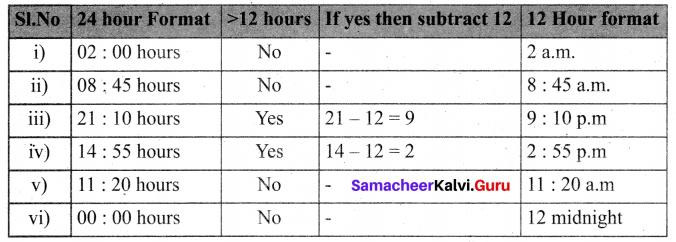 Samacheer Kalvi 6th Maths Solutions Term 2 Chapter 2 Measurements Ex 2.2 Q6