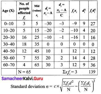 Samacheer Kalvi 10th Maths Chapter 8 Statistics and Probability Ex 8.1 15