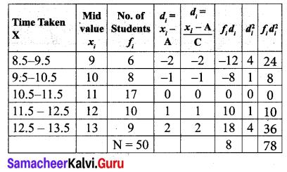 Samacheer Kalvi 10th Maths Chapter 8 Statistics and Probability Ex 8.1 21