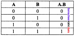 Samacheer Kalvi 11th Computer Science Solutions Chapter 2 Number Systems 11