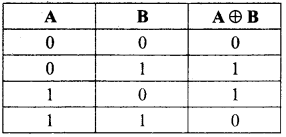 Samacheer Kalvi 11th Computer Science Solutions Chapter 2 Number Systems 17